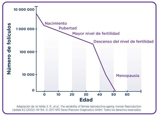 porcentaje de quedar embarazada en la menstruacion