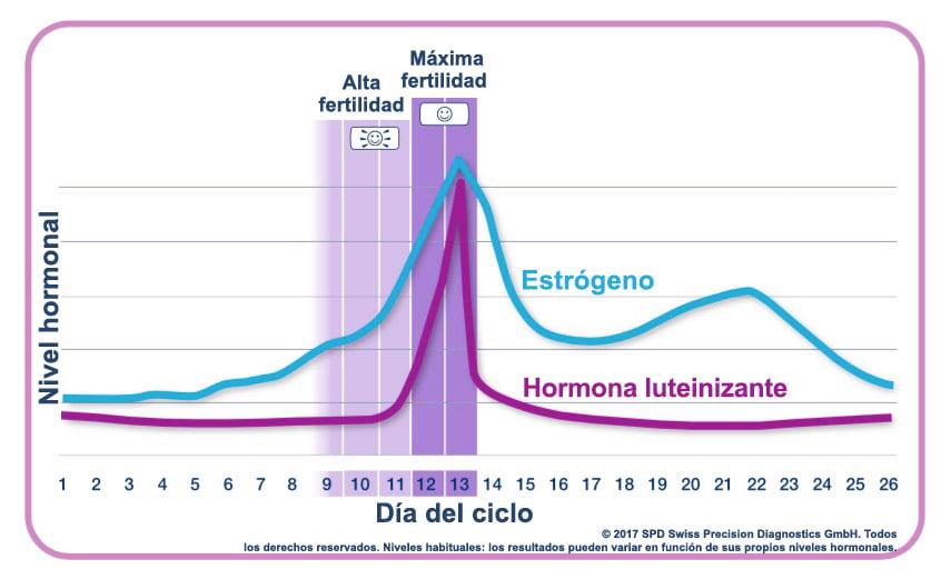 De embarazada la de menstruacion quedar dia antes un probabilidad